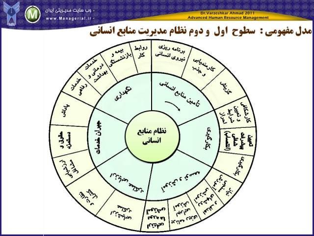 مدلهای مدیریت منابع انسانی