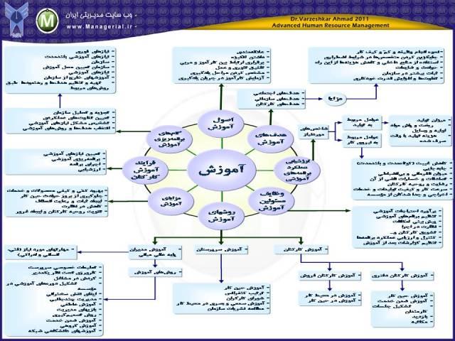آموزش و توسعه منابع انسانی