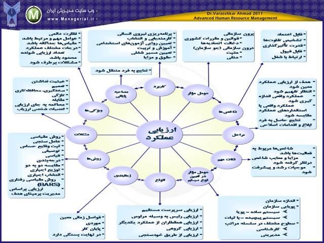 مدیریت ارزیابی عملکرد منابع انسانی